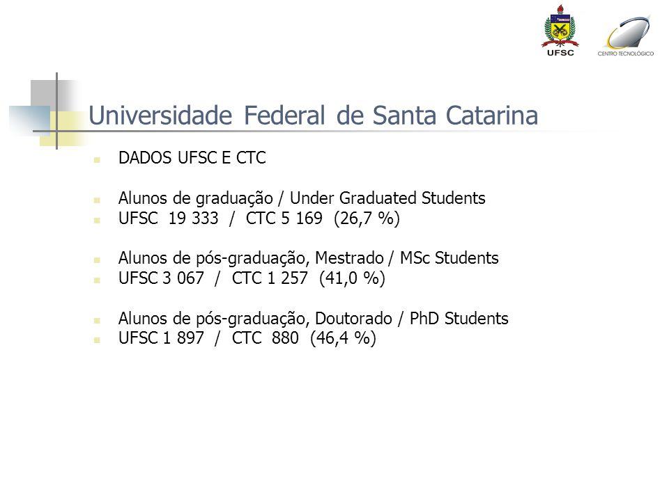 Universidade Federal de Santa Catarina DADOS UFSC E CTC Alunos de graduação / Under Graduated Students UFSC 19 333 / CTC 5 169 (26,7 %) Alunos de pós-