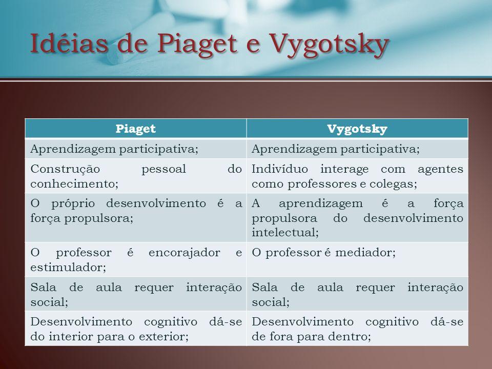 Idéias de Piaget e Vygotsky PiagetVygotsky Aprendizagem participativa; Construção pessoal do conhecimento; Indivíduo interage com agentes como profess