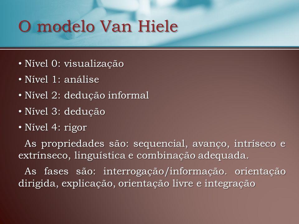 O modelo Van Hiele Nível 0: visualização Nível 0: visualização Nível 1: análise Nível 1: análise Nível 2: dedução informal Nível 2: dedução informal N