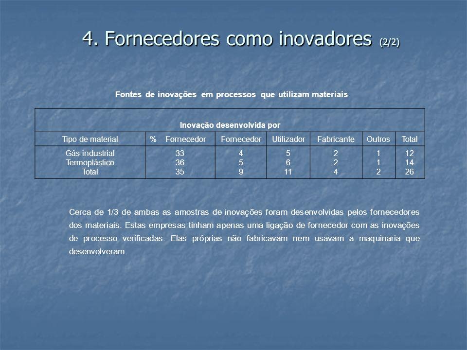 4. Fornecedores como inovadores (2/2) Fontes de inovações em processos que utilizam materiais Inovação desenvolvida por Tipo de material% FornecedorFo