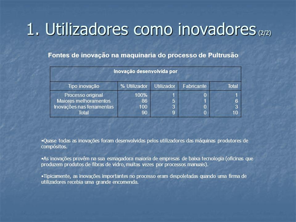1. Utilizadores como inovadores (2/2) Fontes de inovação na maquinaria do processo de Pultrusão Inovação desenvolvida por Tipo inovação% UtilizadorUti
