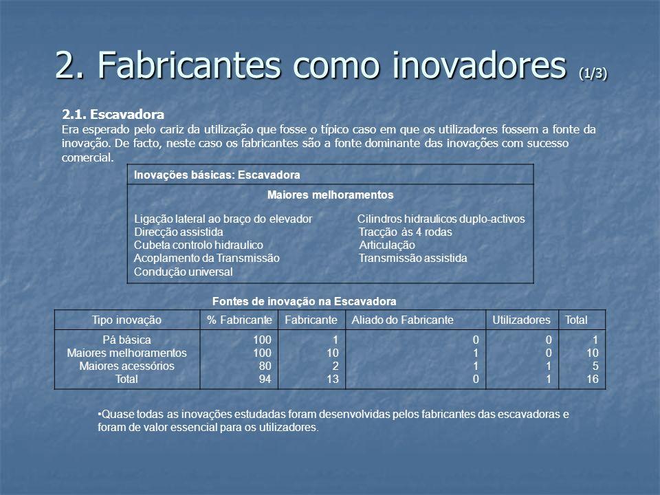 2.Fabricantes como inovadores (2/3) 2.2.