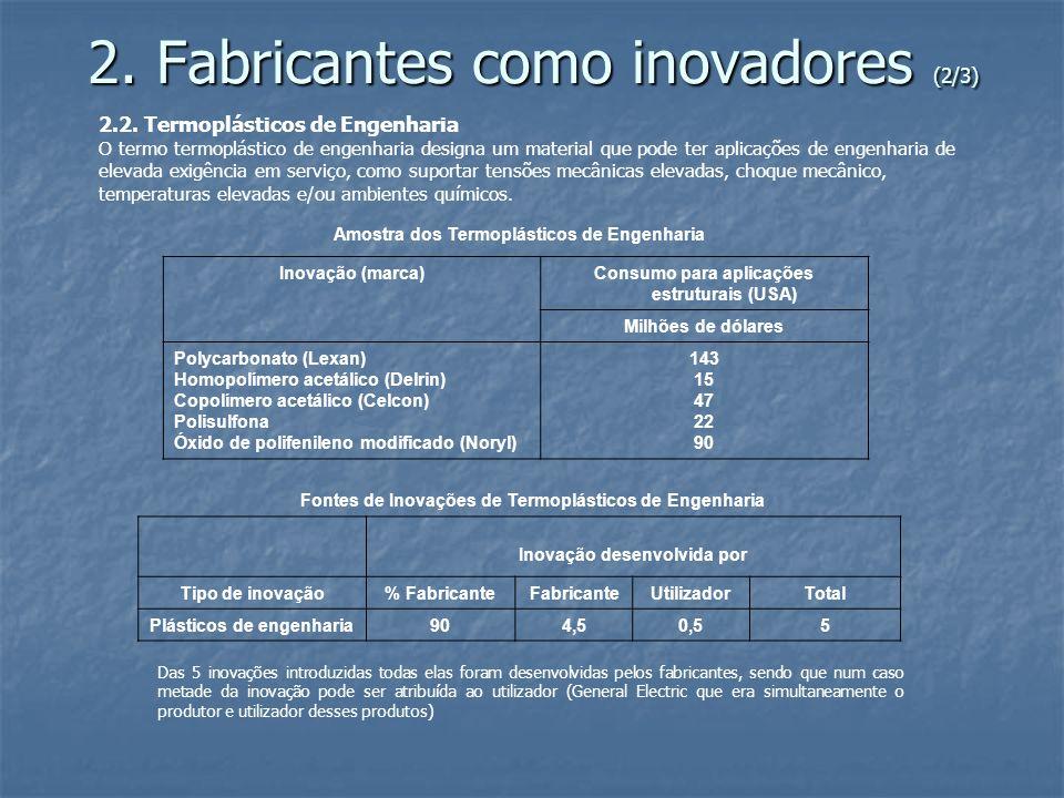 2. Fabricantes como inovadores (2/3) 2.2. Termoplásticos de Engenharia O termo termoplástico de engenharia designa um material que pode ter aplicações