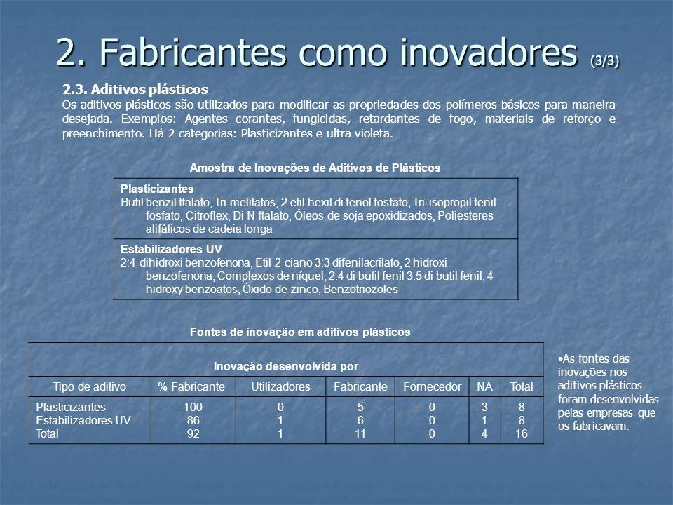 2. Fabricantes como inovadores (3/3) 2.3. Aditivos plásticos Os aditivos plásticos são utilizados para modificar as propriedades dos polímeros básicos