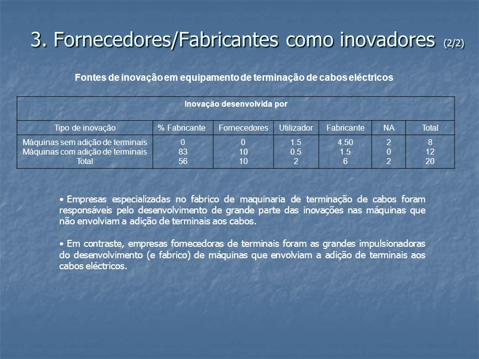 3. Fornecedores/Fabricantes como inovadores (2/2) Fontes de inovação em equipamento de terminação de cabos eléctricos Inovação desenvolvida por Tipo d