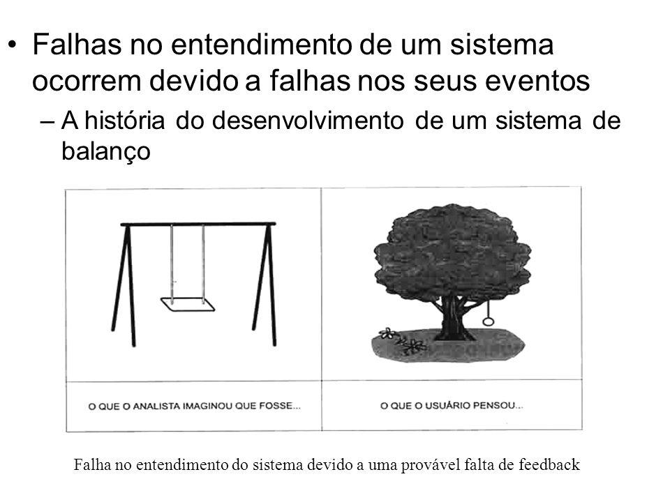 Falhas no entendimento de um sistema ocorrem devido a falhas nos seus eventos –A história do desenvolvimento de um sistema de balanço Falha no entendimento do sistema devido a uma provável falta de feedback