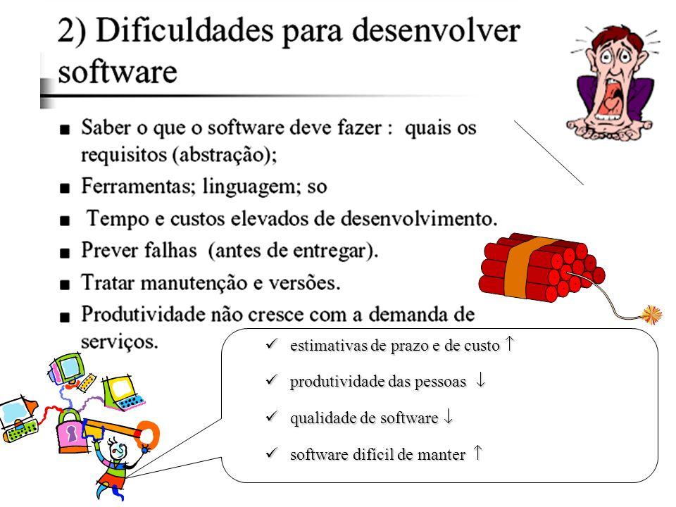 estimativas de prazo e de custo estimativas de prazo e de custo produtividade das pessoas produtividade das pessoas qualidade de software qualidade de software software difícil de manter software difícil de manter