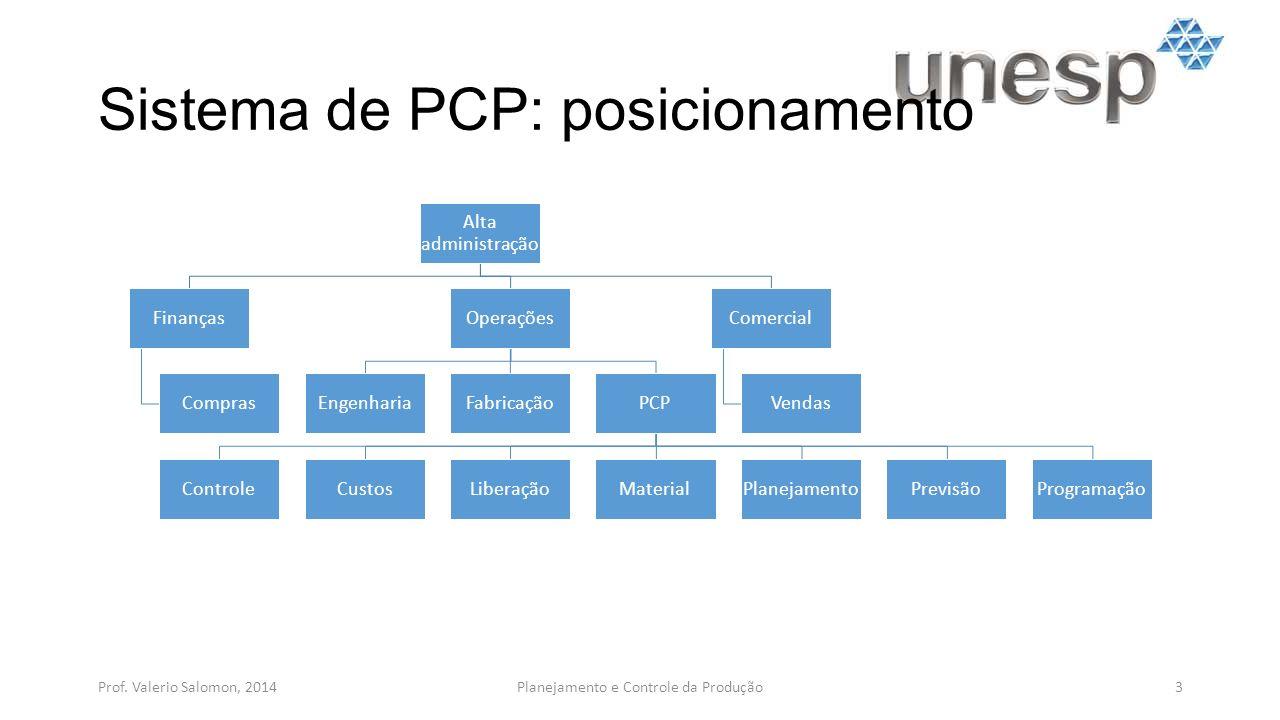 Sistema de PCP: posicionamento Prof. Valerio Salomon, 20143Planejamento e Controle da Produção Alta administração Finanças Compras Operações Engenhari
