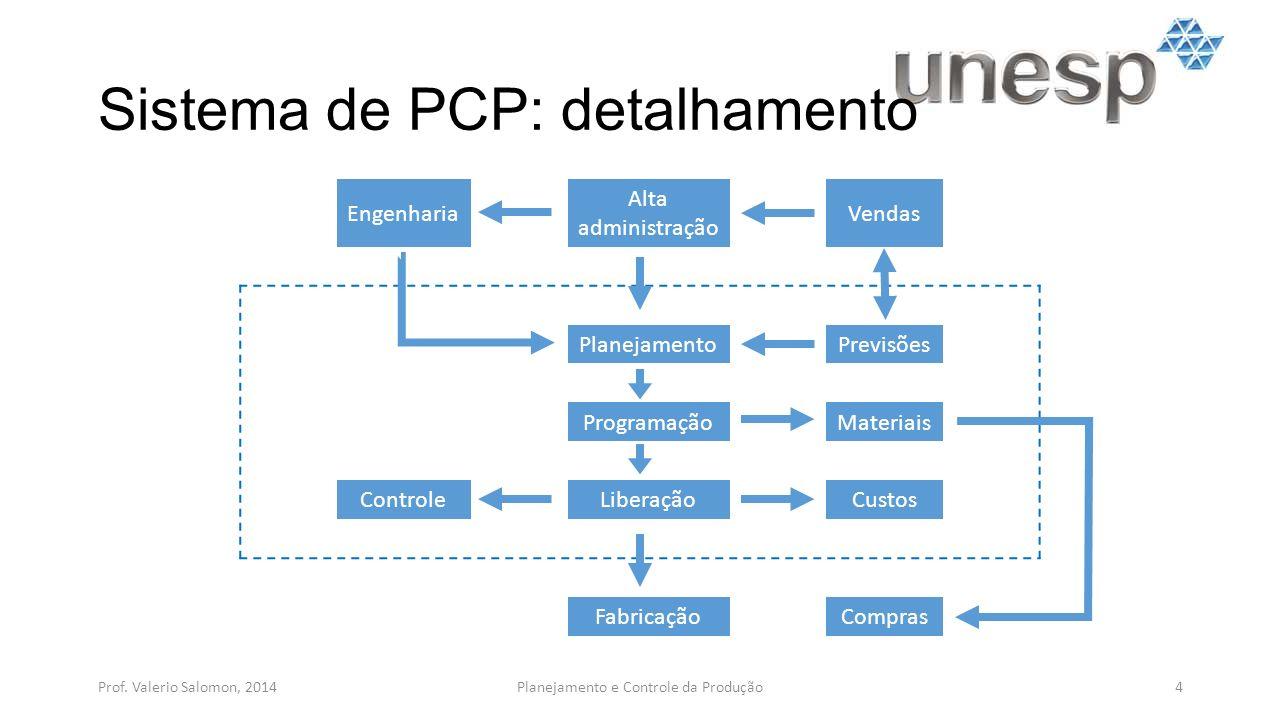 Sistema de PCP: detalhamento Prof. Valerio Salomon, 20144Planejamento e Controle da Produção Engenharia Alta administração Vendas PlanejamentoPrevisõe
