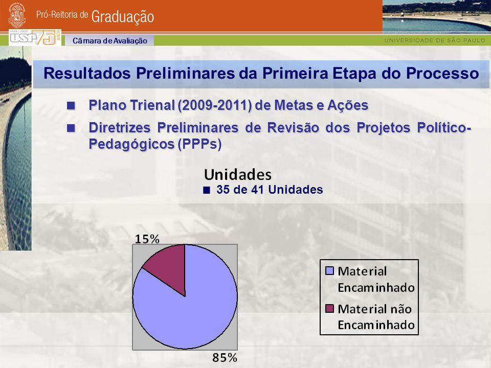 Resultados Preliminares da Primeira Etapa do Processo Plano Trienal (2009-2011) de Metas e Ações Plano Trienal (2009-2011) de Metas e Ações Diretrizes Preliminares de Revisão dos Projetos Político- Pedagógicos Diretrizes Preliminares de Revisão dos Projetos Político- Pedagógicos (PPPs) Câmara de Avaliação 35 de 41 Unidades