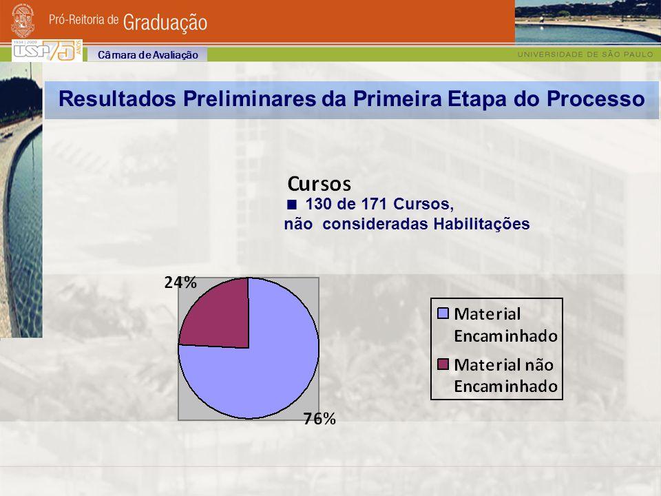 130 de 171 Cursos, não consideradas Habilitações Resultados Preliminares da Primeira Etapa do Processo Câmara de Avaliação