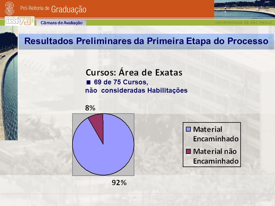 69 de 75 Cursos, não consideradas Habilitações Resultados Preliminares da Primeira Etapa do Processo Câmara de Avaliação