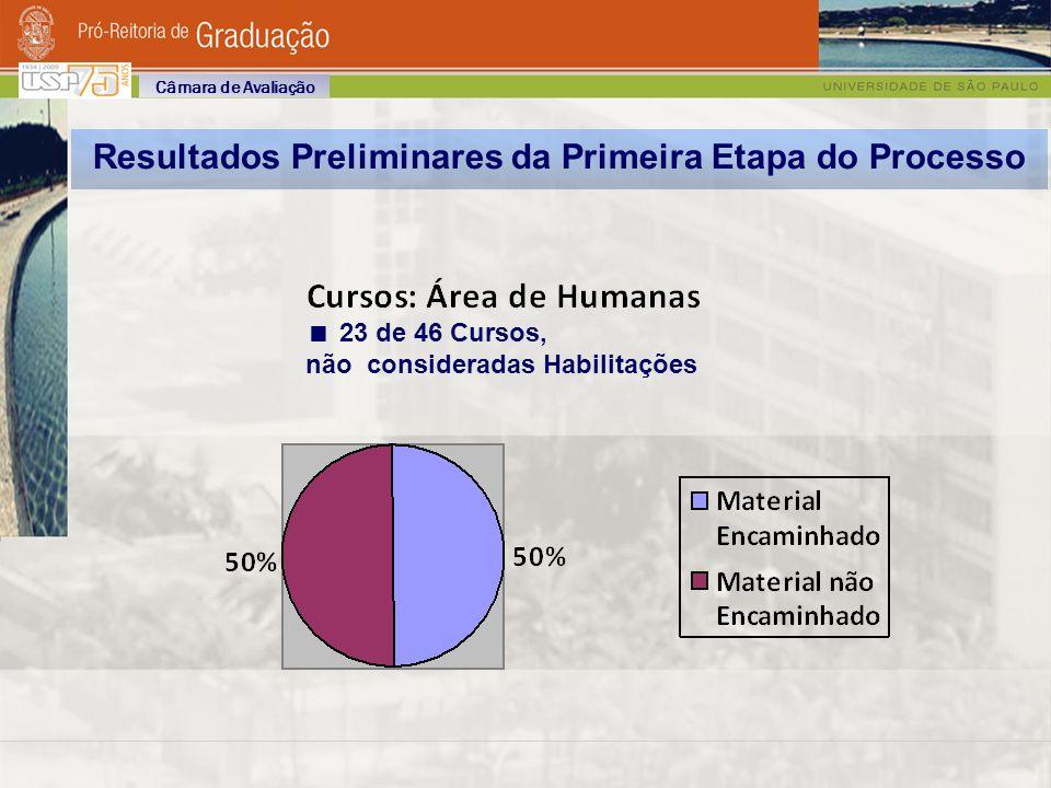 Resultados Preliminares da Primeira Etapa do Processo 23 de 46 Cursos, não consideradas Habilitações Câmara de Avaliação