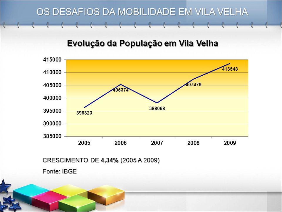 OS DESAFIOS DA MOBILIDADE EM VILA VELHA CRESCIMENTO DE 4,34% (2005 A 2009) Fonte: IBGE