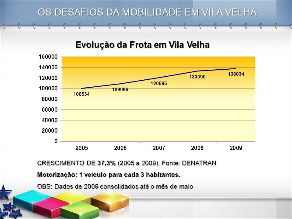 OS DESAFIOS DA MOBILIDADE EM VILA VELHA CRESCIMENTO DE 37,3% (2005 a 2009). Fonte: DENATRAN Motorização: 1 veículo para cada 3 habitantes. OBS: Dados