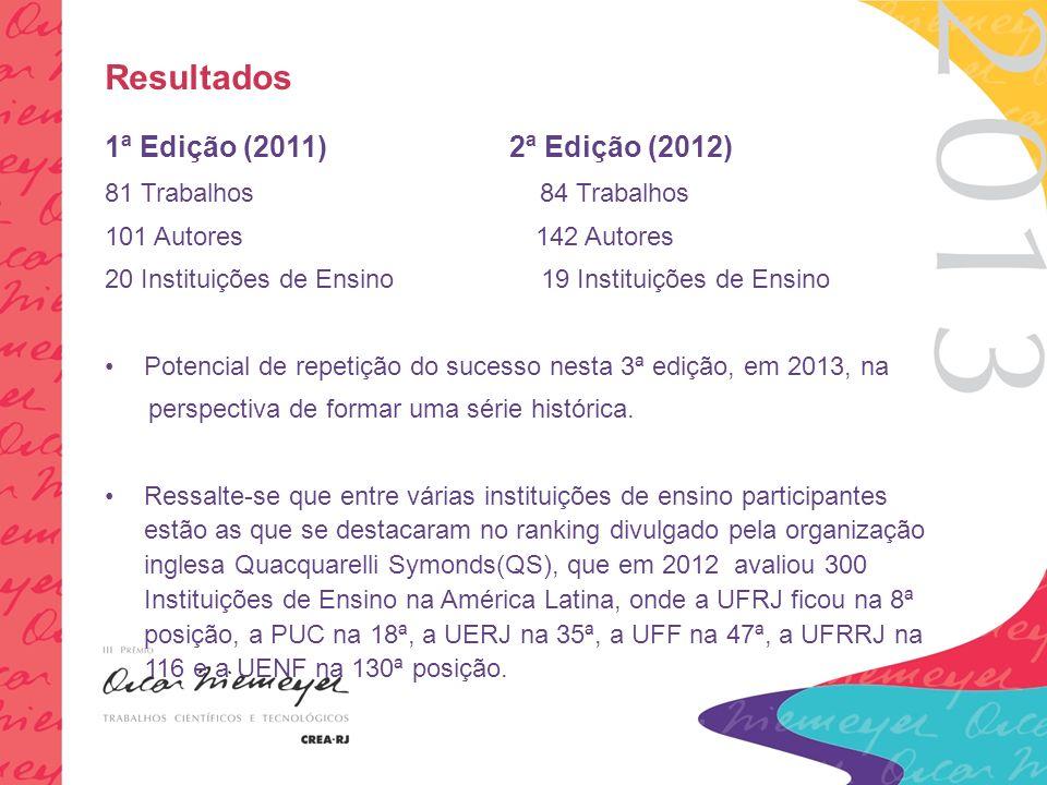 Resultados 1ª Edição (2011) 2ª Edição (2012) 81 Trabalhos 84 Trabalhos 101 Autores 142 Autores 20 Instituições de Ensino 19 Instituições de Ensino Potencial de repetição do sucesso nesta 3ª edição, em 2013, na perspectiva de formar uma série histórica.