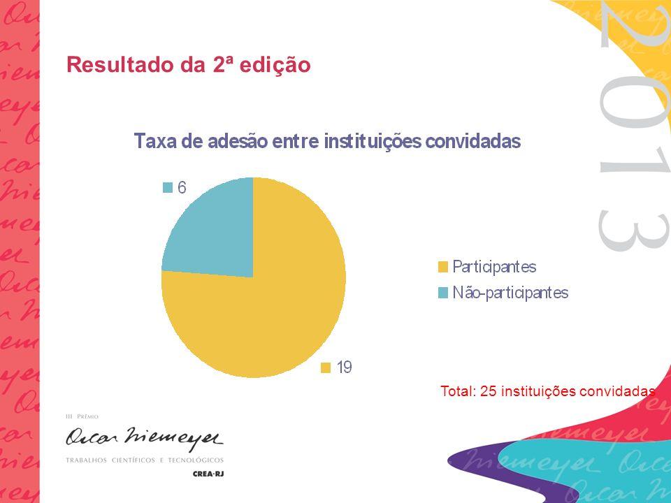 Total: 25 instituições convidadas Resultado da 2ª edição