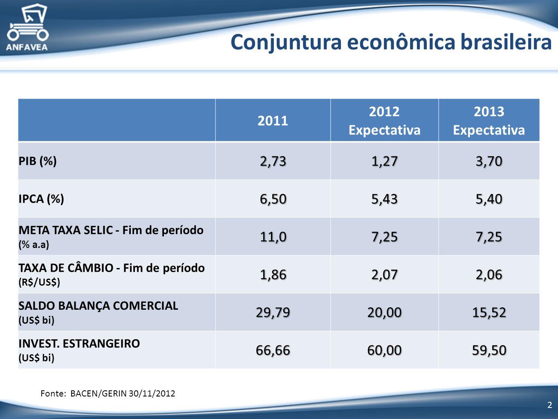 2 Conjuntura econômica brasileira Fonte: BACEN/GERIN 30/11/2012 2011 2012 Expectativa 2013 Expectativa PIB (%)2,731,273,70 IPCA (%)6,505,435,40 META TAXA SELIC - Fim de período (% a.a)11,07,257,25 TAXA DE CÂMBIO - Fim de período (R$/US$)1,862,072,06 SALDO BALANÇA COMERCIAL (US$ bi)29,7920,0015,52 INVEST.