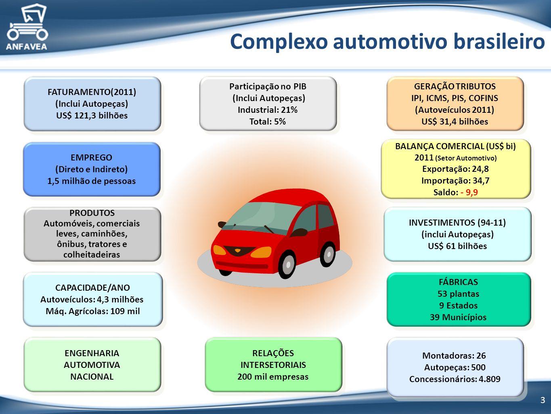 3 Complexo automotivo brasileiro FÁBRICAS 53 plantas 9 Estados 39 Municípios FÁBRICAS 53 plantas 9 Estados 39 Municípios EMPREGO (Direto e Indireto) 1