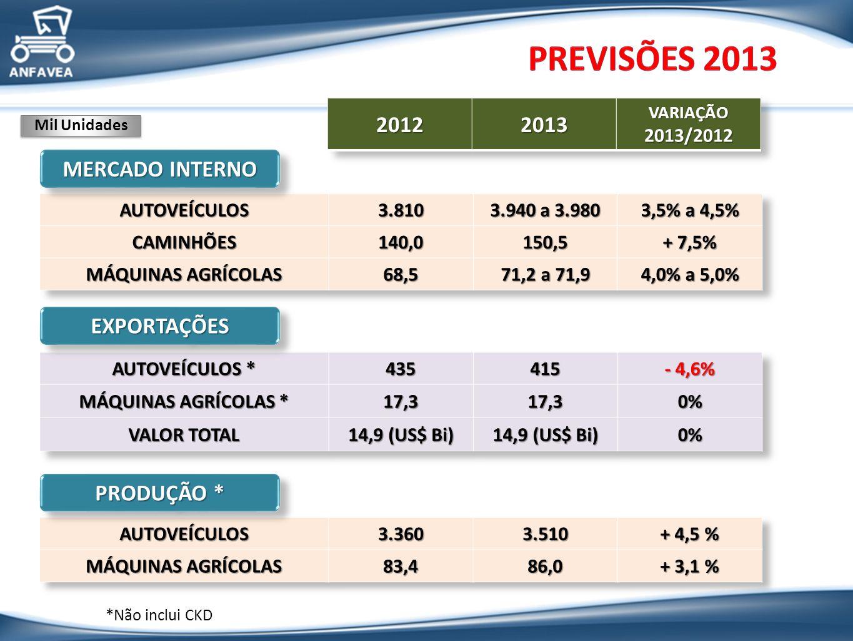 MERCADO INTERNO EXPORTAÇÕESEXPORTAÇÕES PRODUÇÃO * Mil Unidades *Não inclui CKD