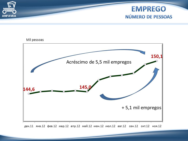 Renda Crédito / Financiamento Preço / IPI Câmbio Exportação Atividade agrícola Taxa de juros BNDES