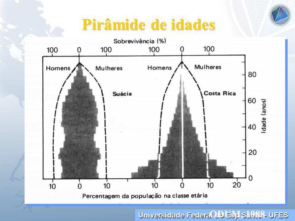 Universidade Federal do Esp Santo - UFES Pirâmide de idades ODUM, 1988