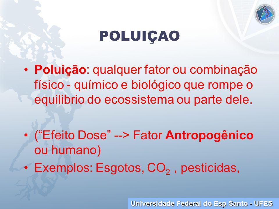Universidade Federal do Esp Santo - UFES POLUIÇAO PoluiçãoPoluição: qualquer fator ou combinação físico - químico e biológico que rompe o equilibrio do ecossistema ou parte dele.
