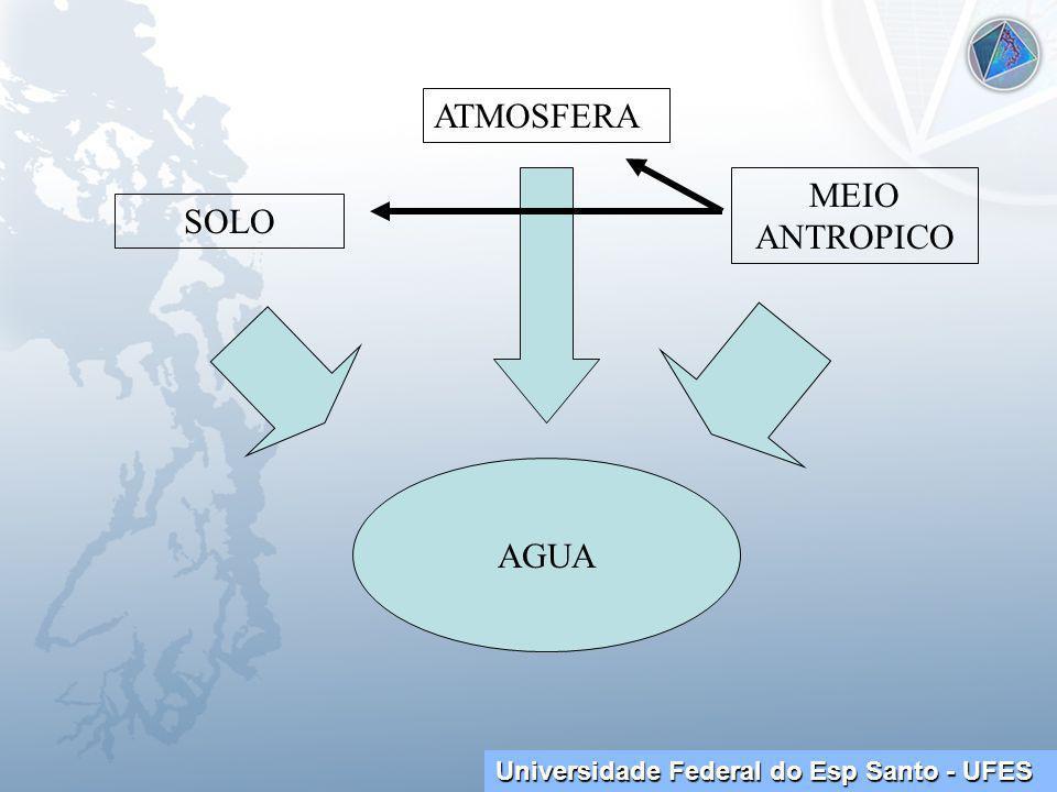 Universidade Federal do Esp Santo - UFES SOLO ATMOSFERA MEIO ANTROPICO AGUA