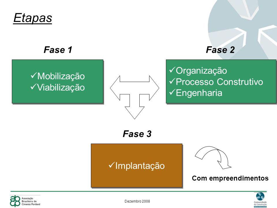 Dezembro 2008 Etapas Mobilização Viabilização Mobilização Viabilização Fase 1 Organização Processo Construtivo Engenharia Organização Processo Construtivo Engenharia Fase 2 Implantação Fase 3 Com empreendimentos