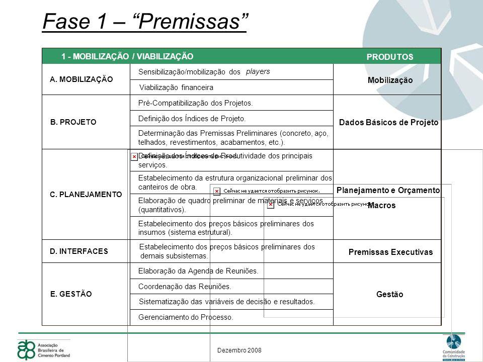 Dezembro 2008 Fase 1 – Premissas PRODUTOS D. INTERFACES Premissas Executivas Mobilização Definição dos Índices de Projeto. Determinação das Premissas