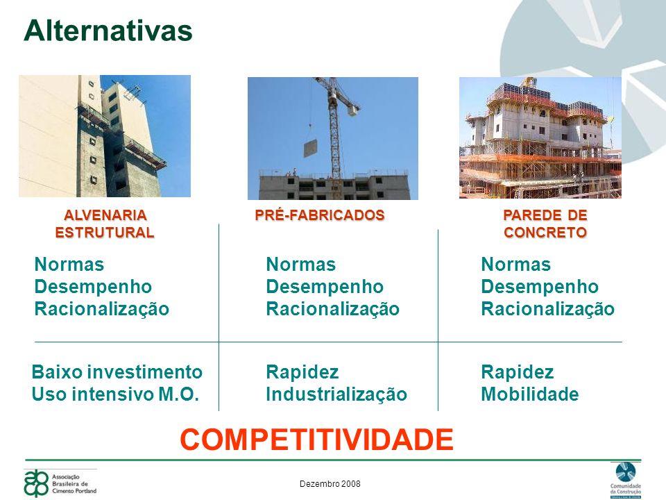 Dezembro 2008 Normas Desempenho Racionalização Normas Desempenho Racionalização Normas Desempenho Racionalização Baixo investimento Uso intensivo M.O.