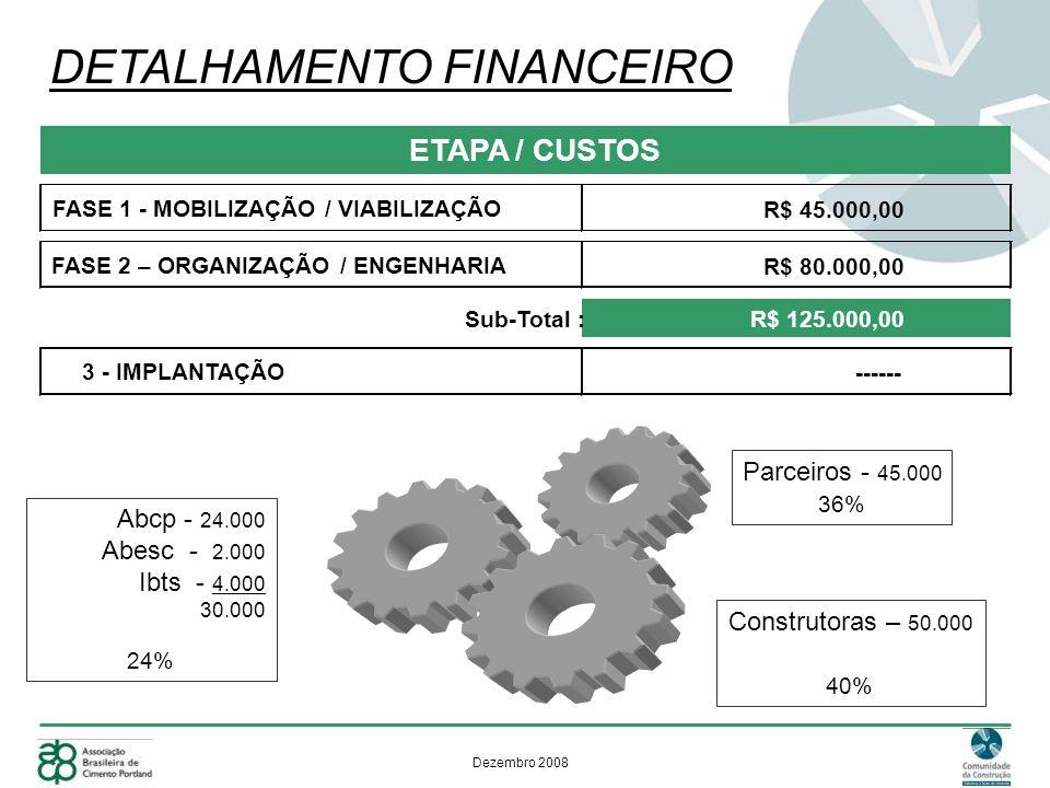 Dezembro 2008 DETALHAMENTO FINANCEIRO R$ 45.000,00 R$ 80.000,00 Sub-Total :R$ 125.000,00 ------ 3 - IMPLANTAÇÃO ETAPA / CUSTOS FASE 2 – ORGANIZAÇÃO / ENGENHARIA FASE 1 - MOBILIZAÇÃO / VIABILIZAÇÃO Abcp - 24.000 Abesc - 2.000 Ibts - 4.000 30.000 24% Parceiros - 45.000 36% Construtoras – 50.000 40%