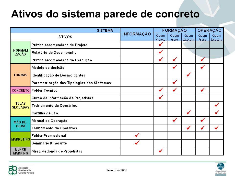 Dezembro 2008 Obras Sugeridas para Estudo - Recife TIPOLOGIA T+7 Área Privativa da unidade = 44 m2 3.910 unidades 10 etapas