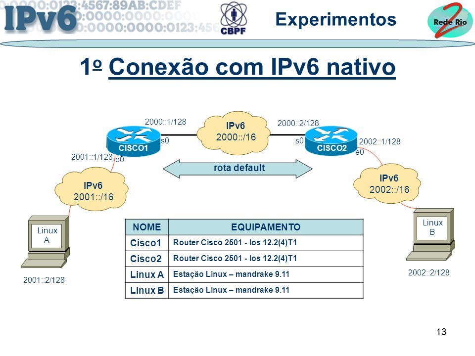 13 1 o Conexão com IPv6 nativo Linux A Linux B IPv6 2001::/16 2001::2/128 2001::1/128 s0 CISCO1 s0 e0 IPv6 2002::/16 2002::2/128 2002::1/128 CISCO2 2000::1/128 2000::2/128 IPv6 2000::/16 rota default Experimentos NOMEEQUIPAMENTO Cisco1 Router Cisco 2501 - Ios 12.2(4)T1 Cisco2 Router Cisco 2501 - Ios 12.2(4)T1 Linux A Estação Linux – mandrake 9.11 Linux B Estação Linux – mandrake 9.11