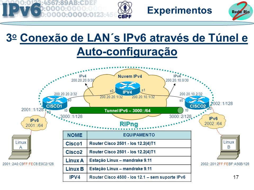 17 3 o Conexão de LAN´s IPv6 através de Túnel e Auto-configuração Linux B e0 CISCO2CISCO1 e0 NOME EQUIPAMENTO Cisco1 Router Cisco 2501 - Ios 12.2(4)T1 Cisco2 Router Cisco 2501 - Ios 12.2(4)T1 Linux A Estação Linux – mandrake 9.11 Linux B Estação Linux – mandrake 9.11 IPV4 Router Cisco 4500 - Ios 12.1 – sem suporte IPv6 2001::2A0:C9FF:FEC8:E0C2/128 Linux A IPv6 2001::/64 2001::1/128 2002::201:2FF:FEBF:A56B/128 2002::1/128 IPv6 2002::/64 IPV4 200.20.10.2/32 s0 s1 200.20.10.1/32 200.20.20.1/32 200.20.20.2/32 Nuvem IPv4 IPv4 200.20.20.0/30 IPv4 200.20.10.0/30 s0 Tunnel IPv6 – 3000::/64 t0 3000::1/1283000::2/128 Experimentos RIPng NOME EQUIPAMENTO Cisco1 Router Cisco 2501 - Ios 12.2(4)T1 Cisco2 Router Cisco 2501 - Ios 12.2(4)T1 Linux A Estação Linux – mandrake 9.11 Linux B Estação Linux – mandrake 9.11