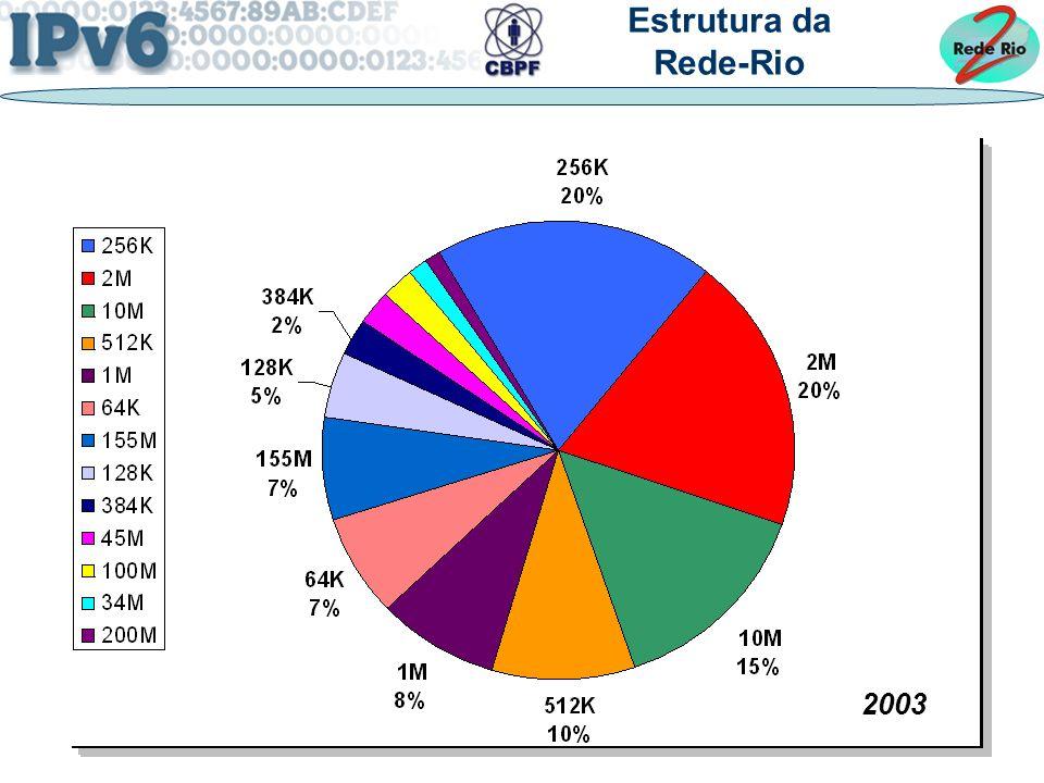 4 2003 Estrutura da Rede-Rio