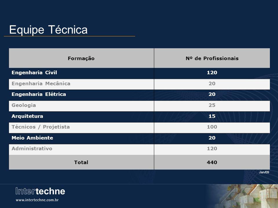 Equipe Técnica FormaçãoNº de Profissionais Engenharia Civil120 Engenharia Mecânica20 Engenharia Elétrica20 Geologia25 Arquitetura15 Técnicos / Projeti