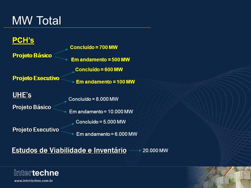 MW Total Concluído = 700 MW Em andamento = 500 MW Projeto Básico Projeto Executivo PCHs Concluído = 600 MW Em andamento = 100 MW UHEs Projeto Básico P