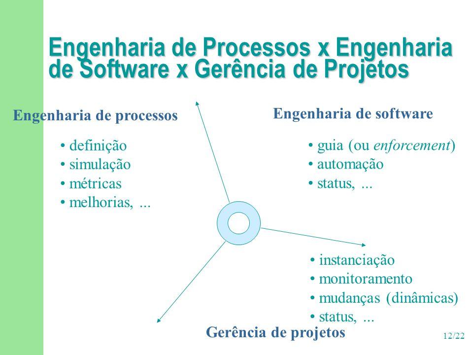 12/22 Engenharia de Processos x Engenharia de Software x Gerência de Projetos Engenharia de software Gerência de projetos Engenharia de processos guia (ou enforcement) automação status,...