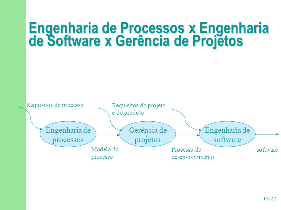 13/22 Engenharia de Processos x Engenharia de Software x Gerência de Projetos Engenharia de processos Gerência de projetos Engenharia de software Requisitos do processo Requisitos do projeto e do produto Modelo do processo Processo de desenvolvimento software