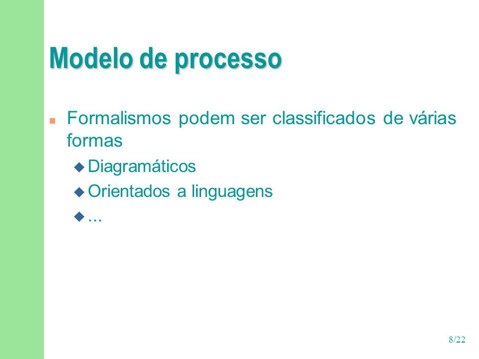 9/22 Modelo de processo n Alguns exemplos de formalismos diagramáticos u Diagramas de transição de estados F Máquina de estados finitos, statecharts u Técnicas de análise e projeto estruturados (SADT) u UML profiles e conceitos de OO F SPEM – Software Process Engineering Metamodel (padrão OMG) u Petri nets