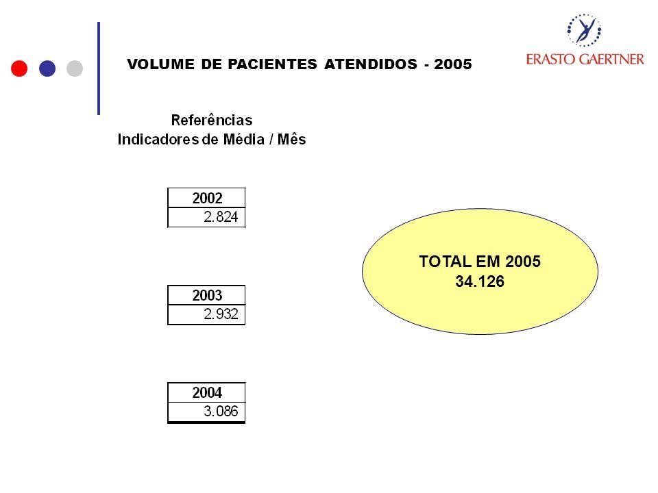 TOTAL EM 2005 34.126 VOLUME DE PACIENTES ATENDIDOS - 2005