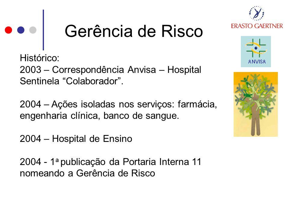 Gerência de Risco Histórico: 2003 – Correspondência Anvisa – Hospital Sentinela Colaborador. 2004 – Ações isoladas nos serviços: farmácia, engenharia
