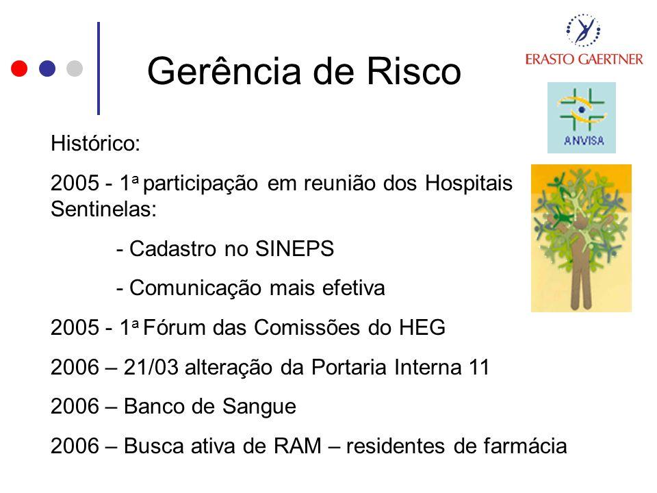 Gerência de Risco Histórico: 2005 - 1 a participação em reunião dos Hospitais Sentinelas: - Cadastro no SINEPS - Comunicação mais efetiva 2005 - 1 a F