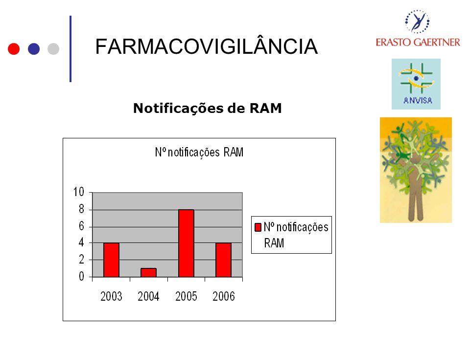 FARMACOVIGILÂNCIA Notificações de RAM