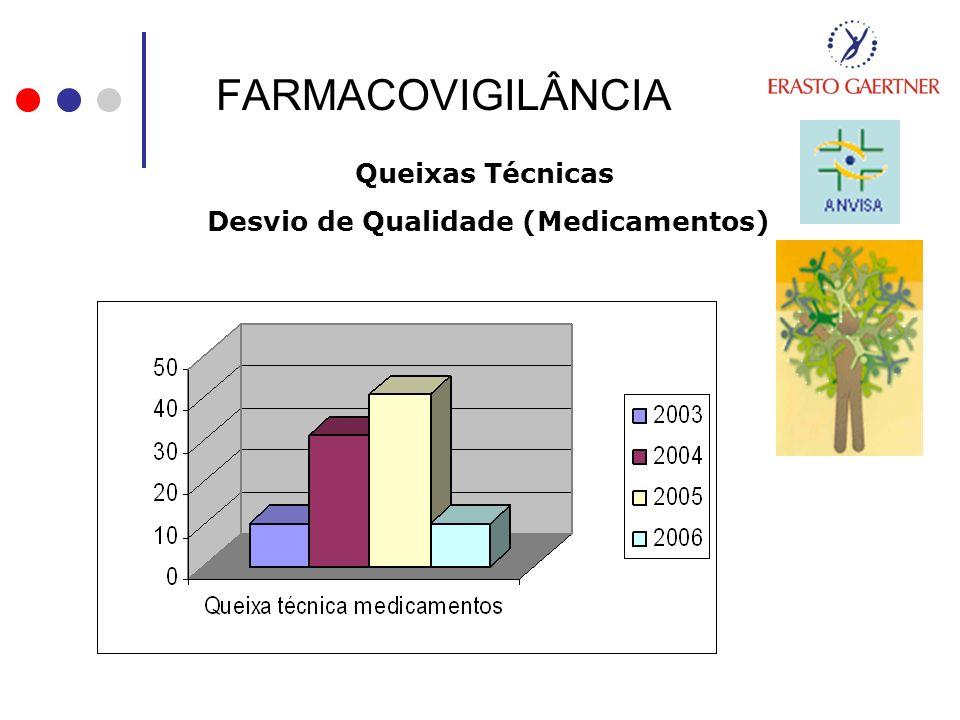 FARMACOVIGILÂNCIA Queixas Técnicas Desvio de Qualidade (Medicamentos)