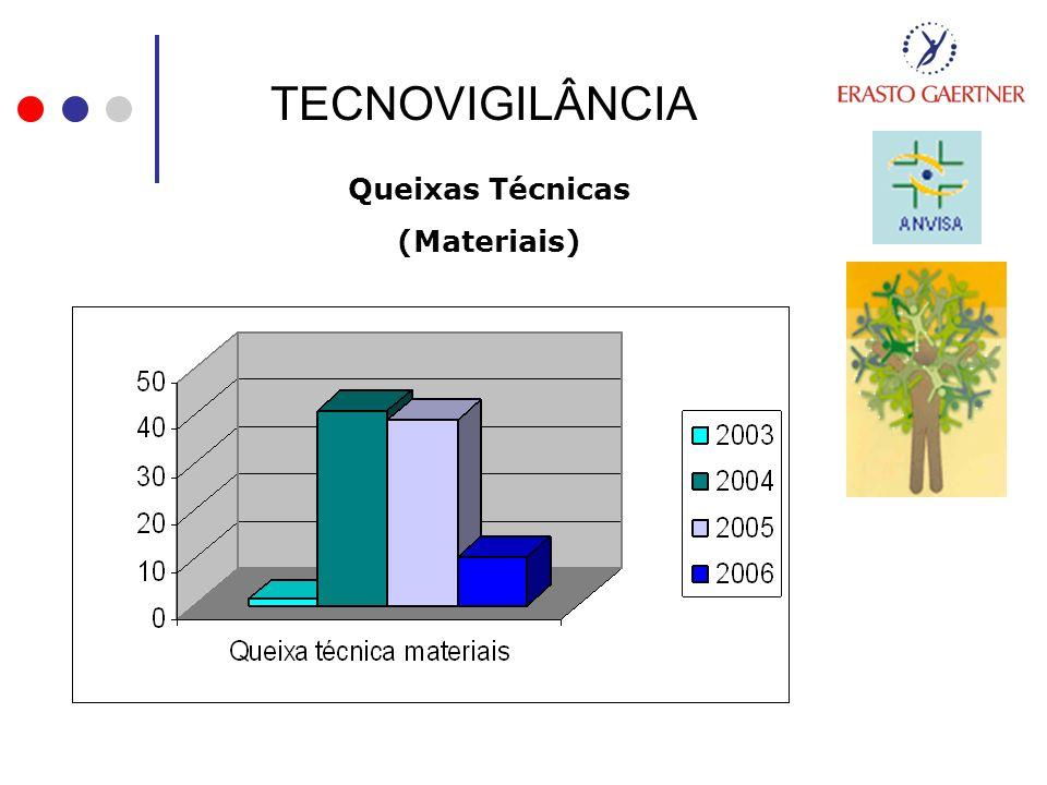 TECNOVIGILÂNCIA Queixas Técnicas (Materiais)