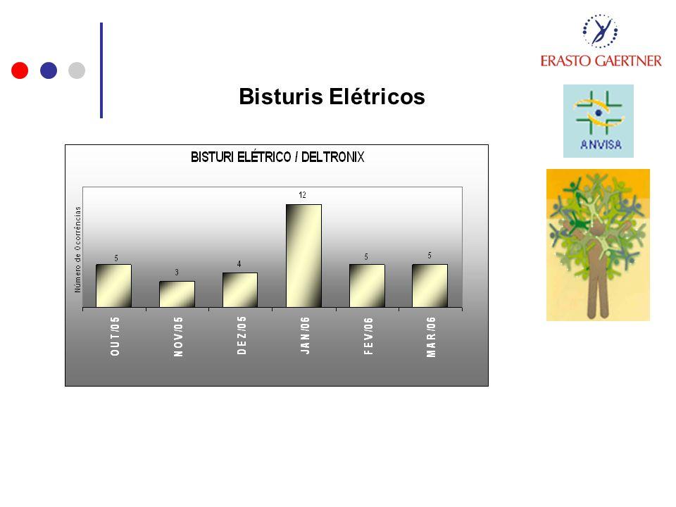 Bisturis Elétricos