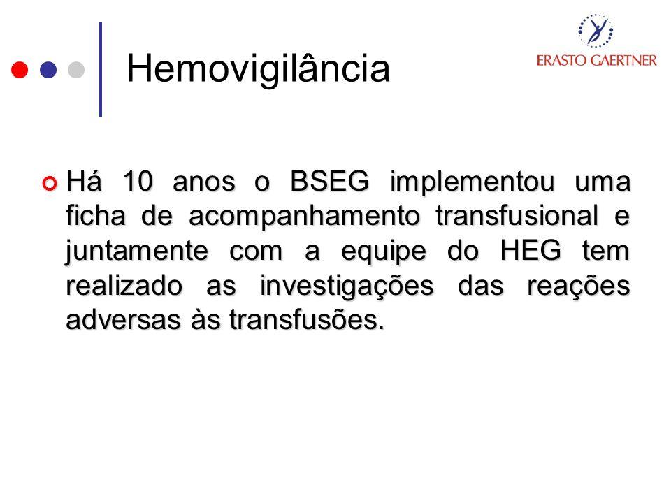 Hemovigilância Há 10 anos o BSEG implementou uma ficha de acompanhamento transfusional e juntamente com a equipe do HEG tem realizado as investigações