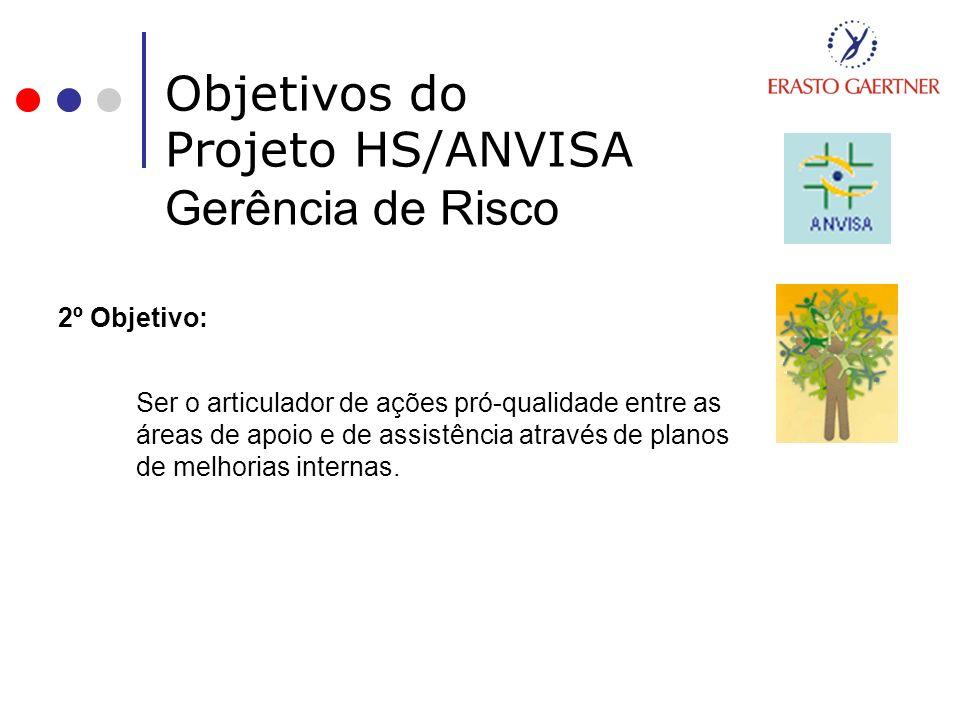 Objetivos do Projeto HS/ANVISA Gerência de Risco 2º Objetivo: Ser o articulador de ações pró-qualidade entre as áreas de apoio e de assistência atravé